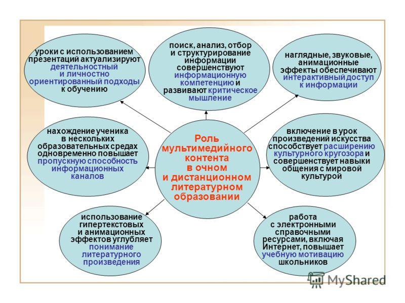 Посткоммуникативный этап Осмысление информации, предъявленной комплексом образовательных сред. Дифференциация информации, ориентированной на усвоение знаний, и информации, направленной на самостоятельную деятельность по их приобретению (ответы на про
