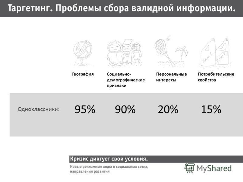 ГеографияСоциально- демографические признаки Персональные интересы Потребительские свойства 95% 90% 20% 15% Одноклассники: