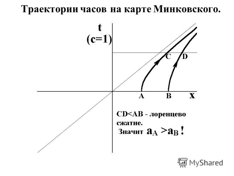 Траектории часов на карте Минковского.