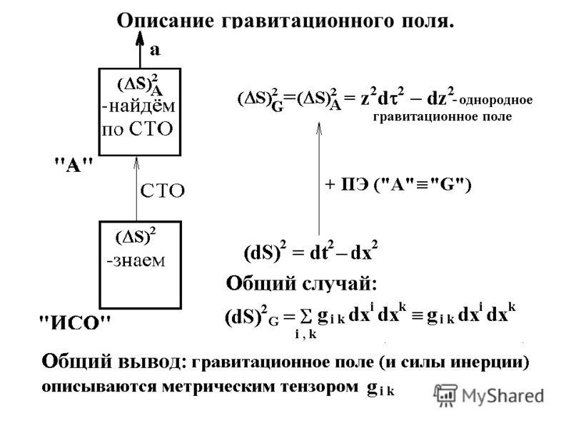 Описание гравитационного поля.