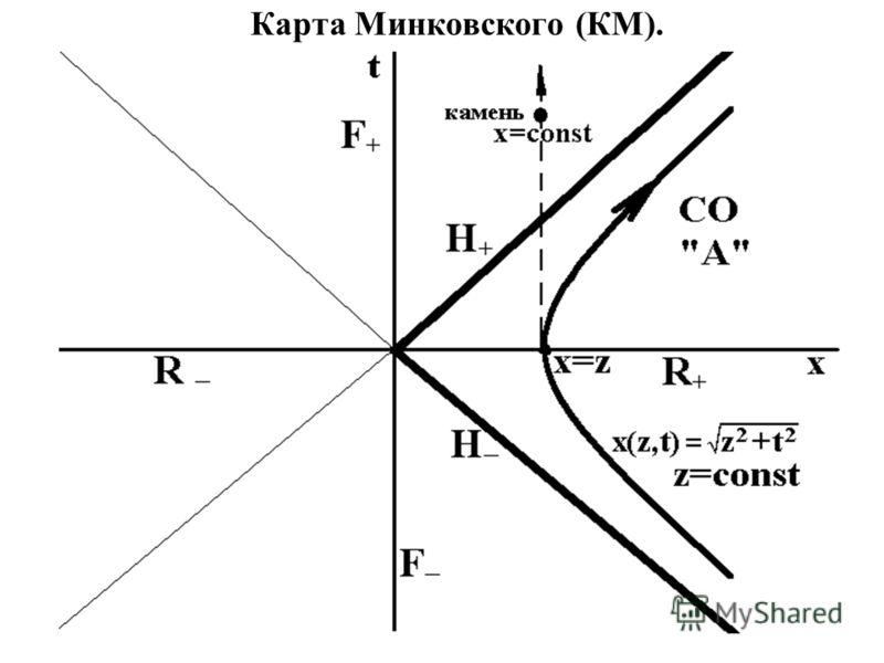 Карта Минковского (КМ).