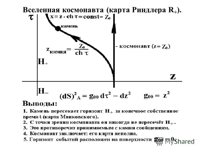 Вселенная космонавта (карта Риндлера R + ).