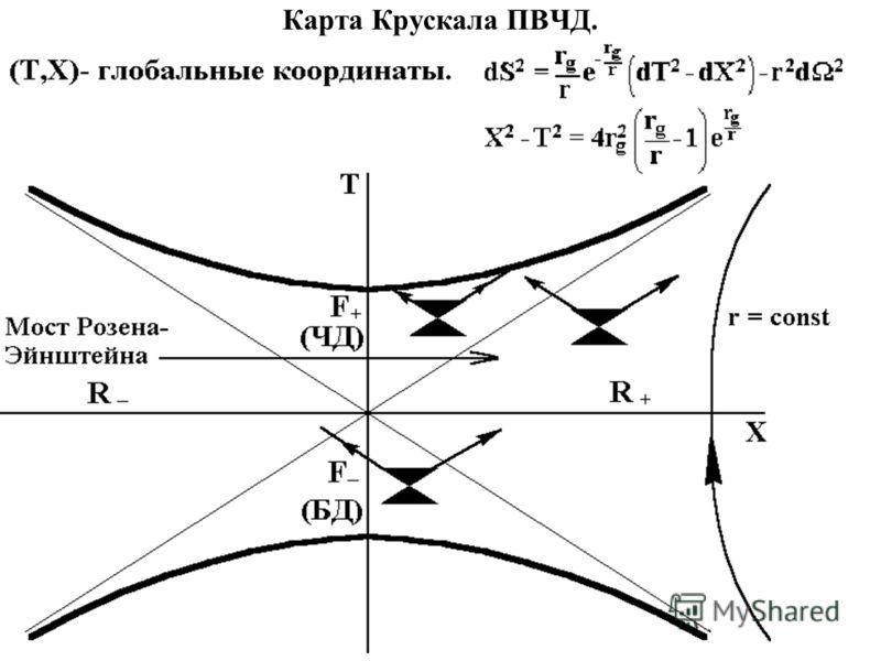 Карта Крускала ПВЧД.