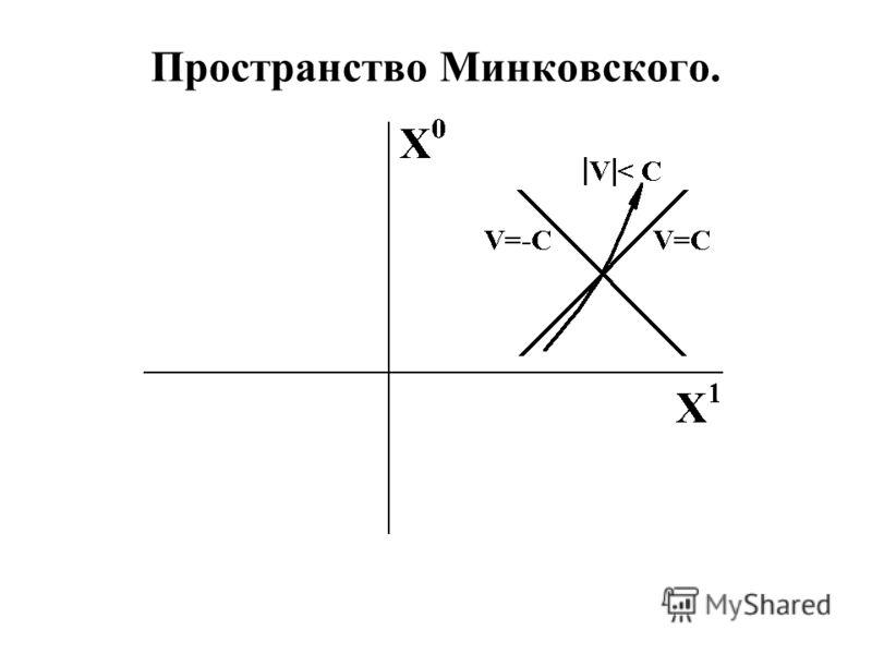 Пространство Минковского.