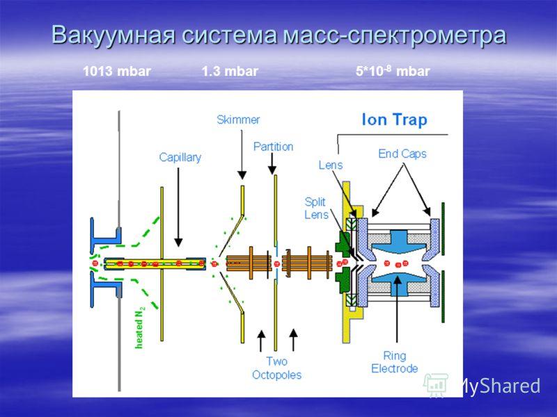 Вакуумная система масс-спектрометра 1013 mbar 1.3 mbar 5*10 -8 mbar