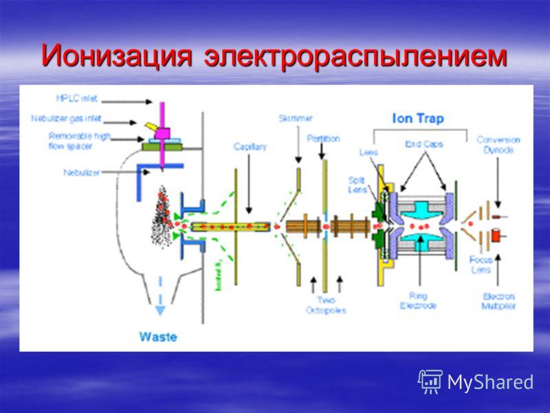 Ионизация электрораспылением