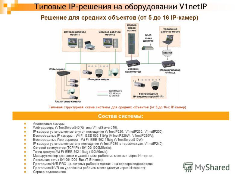 Типовые IP-решения на оборудовании V1netIP Решение для средних объектов (от 5 до 16 IP-камер) Типовая структурная схема системы для средних объектов (от 5 до 16-х IP-камер) Состав системы: Аналоговые камеры; Web-серверы (V1netServer540(R) или V1netSe