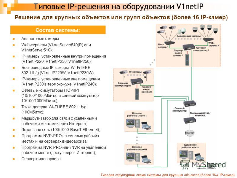 Типовые IP-решения на оборудовании V1netIP Решение для крупных объектов или групп объектов (более 16 IP-камер) Типовая структурная схема системы для крупных объектов (более 16-х IP-камер) Состав системы: Аналоговые камеры Web-серверы (V1netServer540(