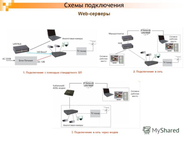 Схемы подключения Web-серверы 1. Подключение с помощью стандартного БП 2. Подключение в сеть 3. Подключение в сеть через модем