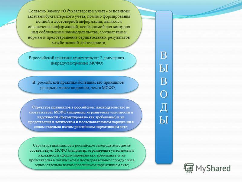 Согласно Закону «О бухгалтерском учете» основными задачами бухгалтерского учета, помимо формирования полной и достоверной информации, являются обеспечение информацией, необходимой для контроля над соблюдением законодательства, соответствием нормам и