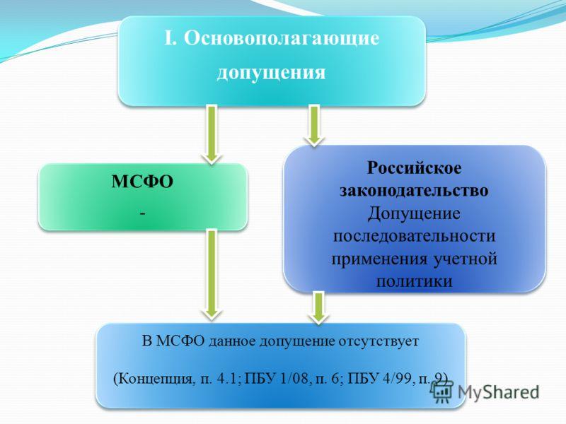 I. Основополагающие допущения I. Основополагающие допущения МСФО - МСФО - Российское законодательство Допущение последовательности применения учетной политики Российское законодательство Допущение последовательности применения учетной политики В МСФО