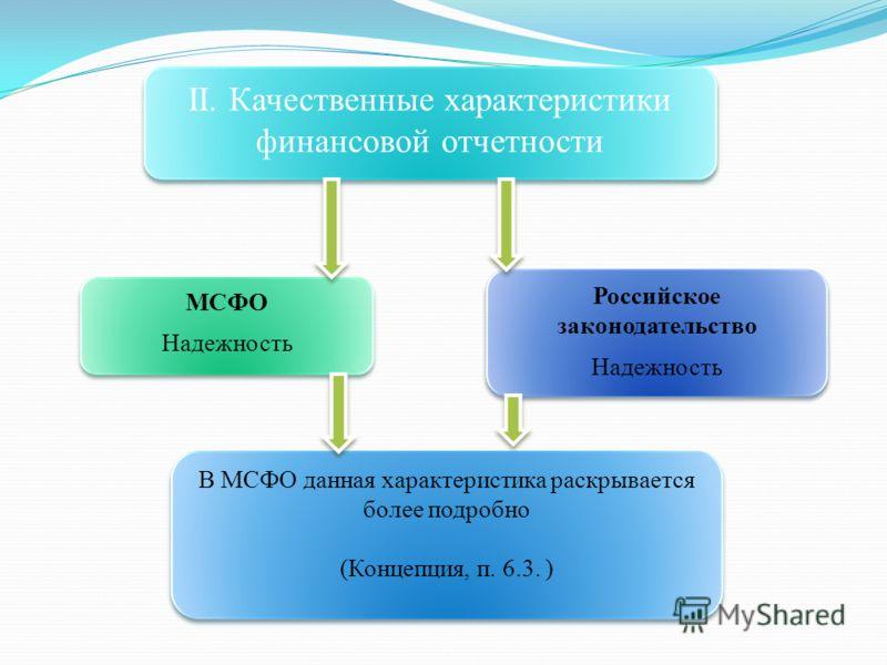 II. Качественные характеристики финансовой отчетности МСФО Надежность МСФО Надежность Российское законодательство Надежность Российское законодательство Надежность В МСФО данная характеристика раскрывается более подробно (Концепция, п. 6.3. ) В МСФО