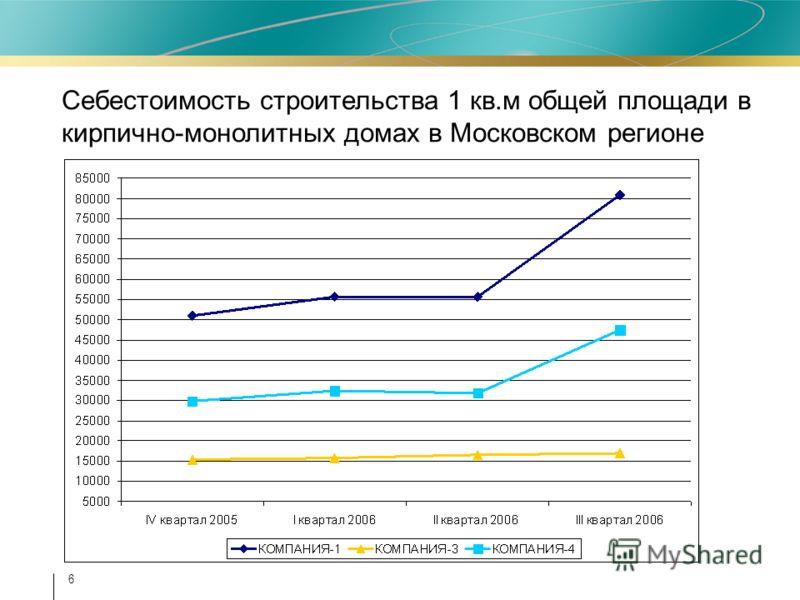 6 Себестоимость строительства 1 кв.м общей площади в кирпично-монолитных домах в Московском регионе