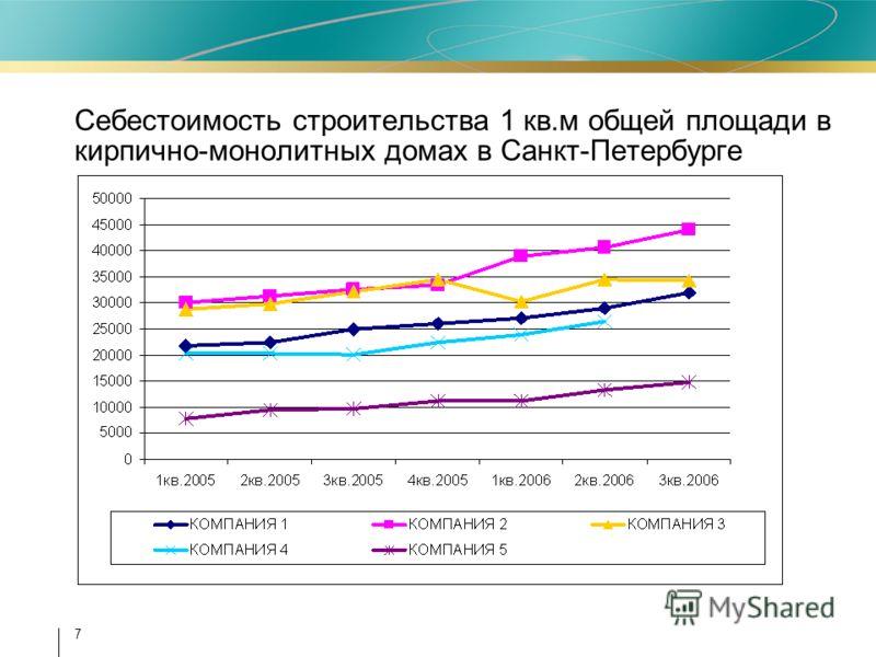 7 Себестоимость строительства 1 кв.м общей площади в кирпично-монолитных домах в Санкт-Петербурге