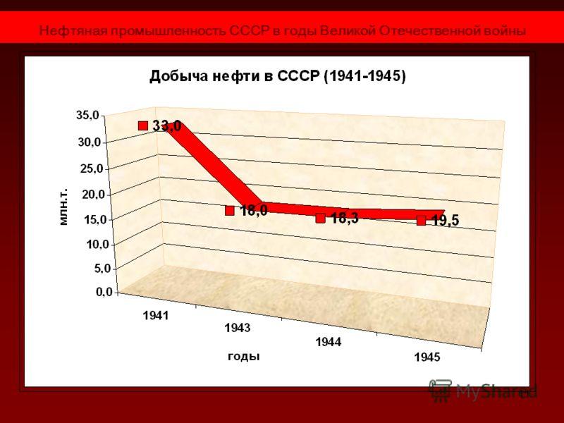11 Нефтяная промышленность СССР в годы Великой Отечественной войны