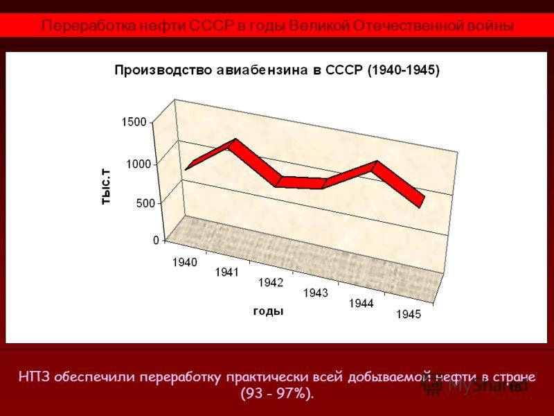 16 Переработка нефти СССР в годы Великой Отечественной войны Генерал-полковник В.В. Никитин, военный специалист Службы горючего, нефтеперерабатывающая промышленность СССР в 1941 г: «…могла обеспечить потребность наркомата Обороны на год войны по авиа