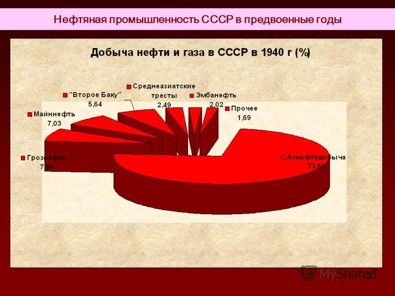 2 Нефтяная промышленность СССР в предвоенные годы