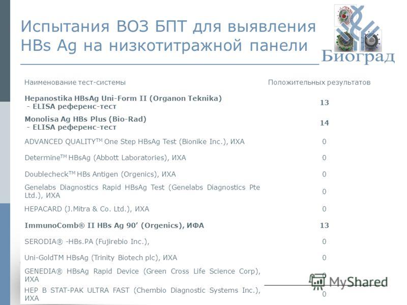 © ЗАО «Биоград», 2009г.11 Испытания ВОЗ БПТ для выявления HBs Ag на низкотитражной панели Наименование тест-системыПоложительных результатов Hepanostika HBsAg Uni-Form II (Organon Teknika) - ELISA референс-тест 13 Monolisa Ag HBs Plus (Bio-Rad) - ELI