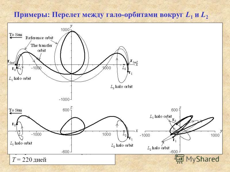 Примеры: Перелет между гало-орбитами вокруг L 1 и L 2 Гало-орбиту зададим вектором состояния x 0 = {x L – x 0, 0, z 0, 0, v 0 cos 0, v 0 sin 0 } Первая гало-орбита: x L = –1500, x 0 = –100, z 0 = –100 v 0 = 155.1 м/с, 0 = 140 Вторая гало-орбита: x L