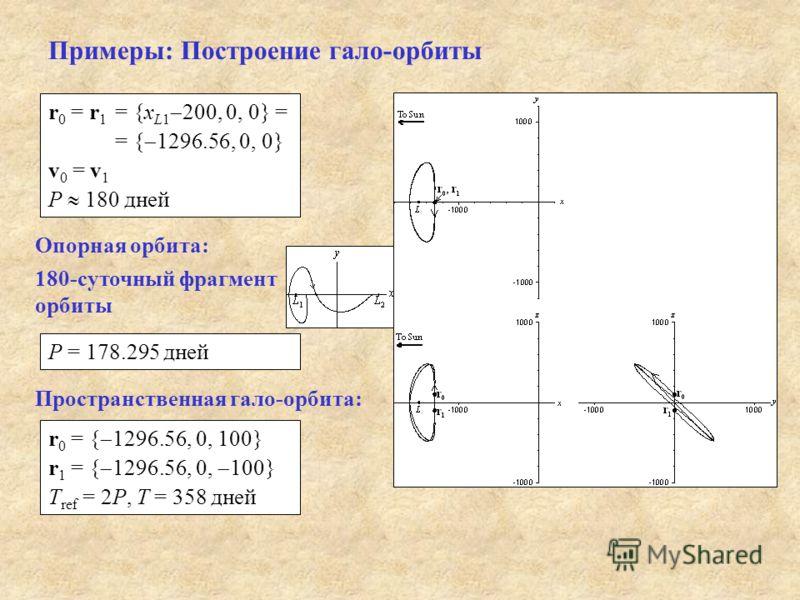 Примеры: Построение гало-орбиты r 0 = r 1 = {x L1 200, 0, 0} = = { 1296.56, 0, 0} v 0 = v 1 P 180 дней Опорная орбита: P = 178.295 дней Пространственная гало-орбита: r 0 = { 1296.56, 0, 100} r 1 = { 1296.56, 0, 100} T ref = 2P, T = 358 дней 180-суточ