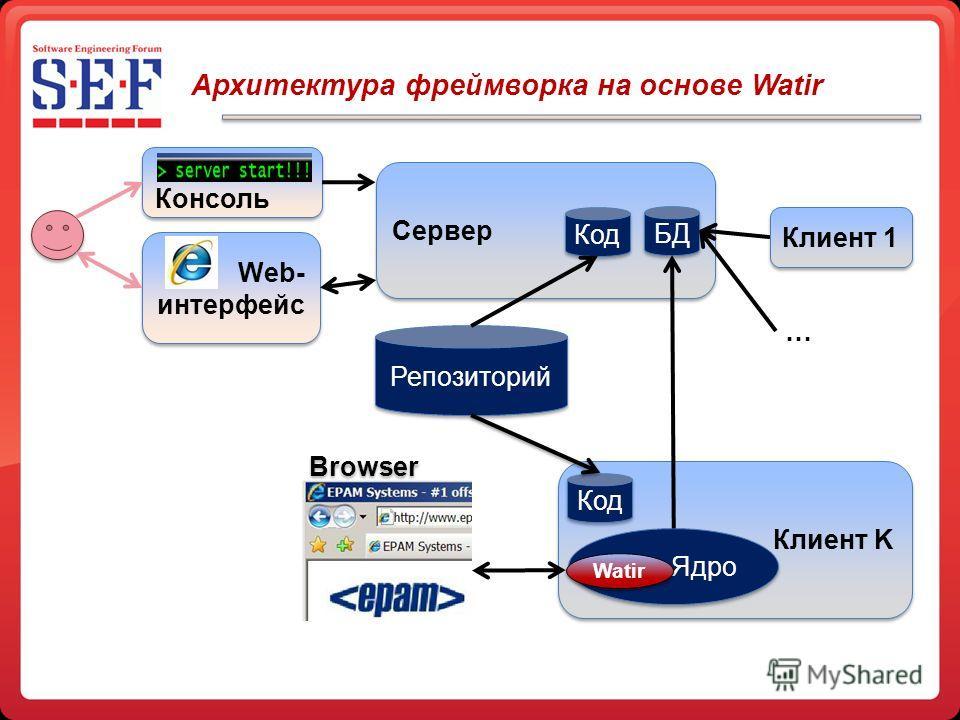 Сервер Архитектура фреймворка на основе Watir БД Код Репозиторий Клиент K Код Ядро Клиент 1 … Web- интерфейс Консоль Watir Browser