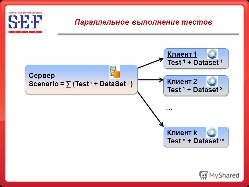 Параллельное выполнение тестов Клиент 1 Test 1 + Dataset 1 Клиент 1 Test 1 + Dataset 1 Клиент 2 Test 1 + Dataset 2 Клиент 2 Test 1 + Dataset 2 Клиент k Test n + Dataset m Клиент k Test n + Dataset m … Сервер Scenario = (Test i + DataSet j ) Сервер Sc