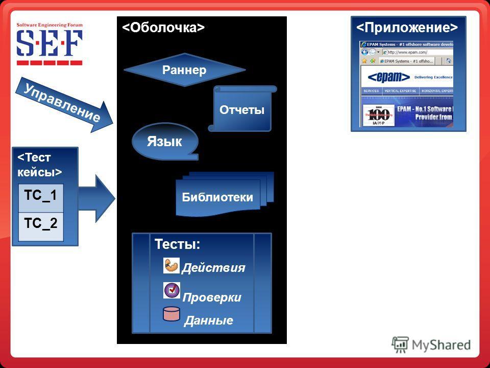 Библиотеки Управление Язык Раннер Отчеты Тесты: Действия Проверки Данные TC_1 TC_2