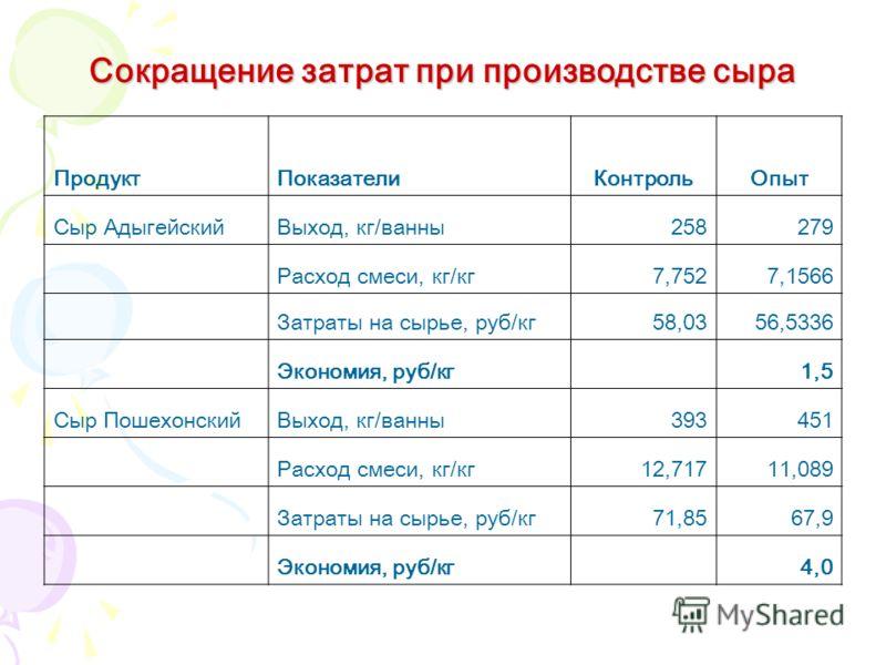 Сокращение затрат при производстве сыра ПродуктПоказателиКонтрольОпыт Сыр АдыгейскийВыход, кг/ванны258279 Расход смеси, кг/кг7,7527,1566 Затраты на сырье, руб/кг58,0356,5336 Экономия, руб/кг 1,5 Сыр ПошехонскийВыход, кг/ванны393451 Расход смеси, кг/к