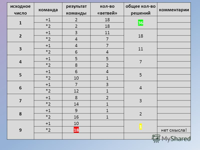 исходное число команда результат команды кол-во «ветвей» общее кол-во решений комментарии 1 +1 218 36 *2 218 2 +1 311 18 *2 47 3 +1 47 11 *2 64 4 +1 55 7 *2 82 5 +1 64 5 *2 101 6 +1 73 4 *2 121 7 +1 82 3 *2 141 8 +1 91 2 *2 161 9 +1 10 1 *2 18 нет см