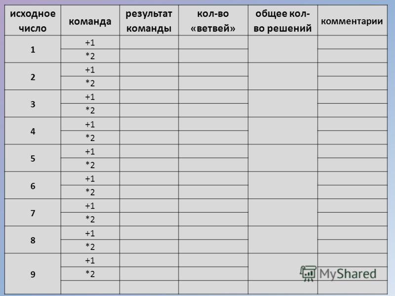 исходное число команда результат команды кол-во «ветвей» общее кол- во решений комментарии 1 +1 *2 2 +1 *2 3 +1 *2 4 +1 *2 5 +1 *2 6 +1 *2 7 +1 *2 8 +1 *2 9 +1 *2