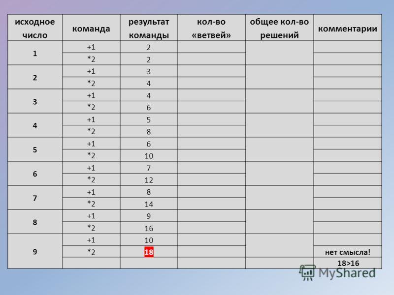 исходное число команда результат команды кол-во «ветвей» общее кол-во решений комментарии 1 +1 2 *2 2 2 +1 3 *2 4 3 +1 4 *2 6 4 +1 5 *2 8 5 +1 6 *2 10 6 +1 7 *2 12 7 +1 8 *2 14 8 +1 9 *2 16 9 +1 10 *2 18 нет смысла! 18>16