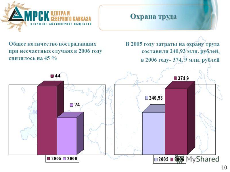 Охрана труда В 2005 году затраты на охрану труда составили 240,93 млн. рублей, в 2006 году- 374, 9 млн. рублей Общее количество пострадавших при несчастных случаях в 2006 году снизилось на 45 % 10