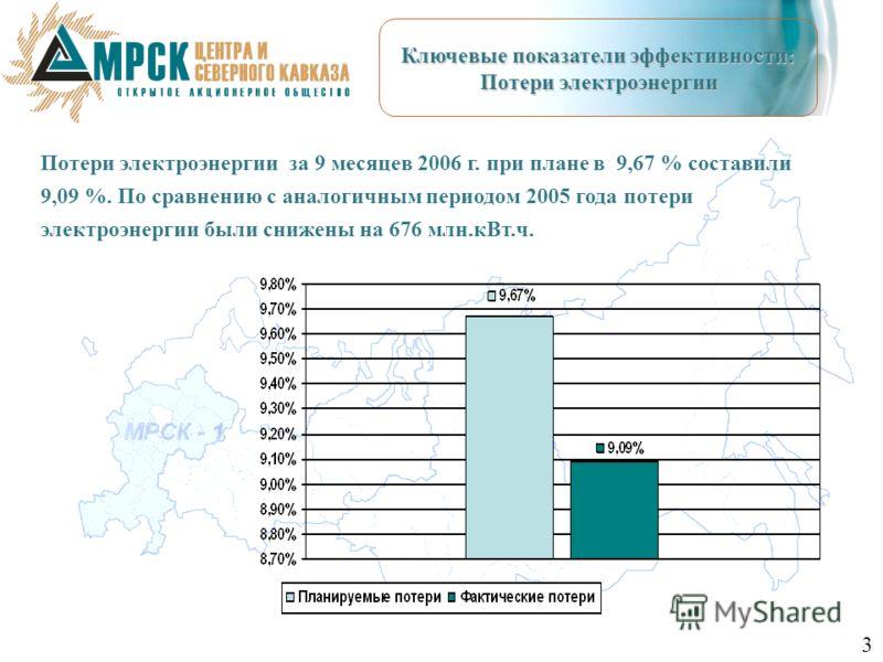 Потери электроэнергии за 9 месяцев 2006 г. при плане в 9,67 % составили 9,09 %. По сравнению с аналогичным периодом 2005 года потери электроэнергии были снижены на 676 млн.кВт.ч. Ключевые показатели эффективности: Потери электроэнергии 3