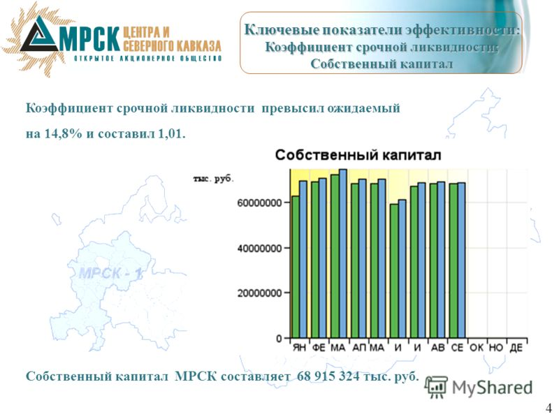 Коэффициент срочной ликвидности превысил ожидаемый на 14,8% и составил 1,01. Собственный капитал МРСК составляет 68 915 324 тыс. руб. Ключевые показатели эффективности : Коэффициент срочной ликвидности; Собственный капитал 4