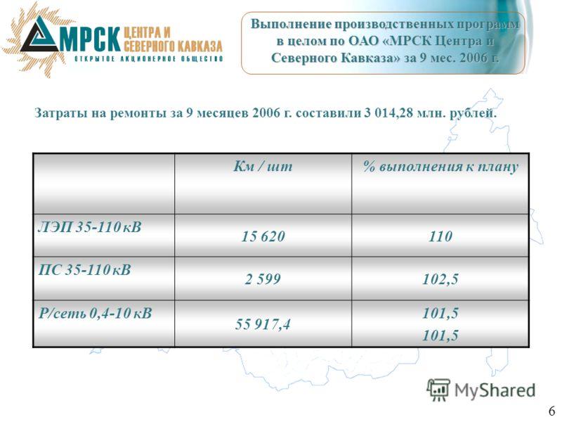 Выполнение производственных программ в целом по ОАО «МРСК Центра и Северного Кавказа» за 9 мес. 2006 г. Км / шт% выполнения к плану ЛЭП 35-110 кВ 15 620110 ПС 35-110 кВ 2 599102,5 Р/сеть 0,4-10 кВ 55 917,4 101,5 Затраты на ремонты за 9 месяцев 2006 г