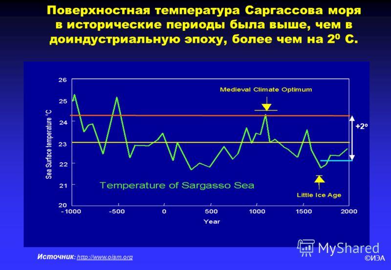 ©ИЭА Источник : http://www.oism.orghttp://www.oism.org Поверхностная температура Саргассова моря в исторические периоды была выше, чем в доиндустриальную эпоху, более чем на 2 0 С. +2 о