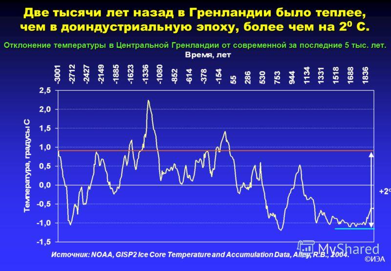 ©ИЭА Две тысячи лет назад в Гренландии было теплее, чем в доиндустриальную эпоху, более чем на 2 0 С. Отклонение температуры в Центральной Гренландии от современной за последние 5 тыс. лет. Источник: NOAA, GISP2 Ice Core Temperature and Accumulation