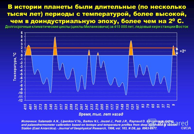 ©ИЭА Долгосрочные климатические циклы (циклы Миланковича) за 415 000 лет, ледовый керн станции Восток В истории планеты были длительные (по несколько тысяч лет) периоды с температурой, более высокой, чем в доиндустриальную эпоху, более чем на 2 0 С.