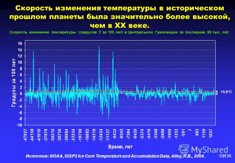 ©ИЭА Скорость изменения температуры в историческом прошлом планеты была значительно более высокой, чем в ХХ веке. Скорость изменения температуры (градусов С за 100 лет) в Центральной Гренландии за последние 50 тыс. лет. Источник: NOAA, GISP2 Ice Core