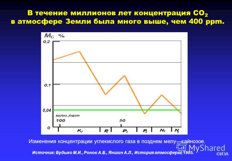 ©ИЭА Источник: Будыко М.И., Ронов А.Б., Яншин А.Л., История атмосферы, 1985. В течение миллионов лет концентрация СО 2 в атмосфере Земли была много выше, чем 400 ppm. Изменения концентрации углекислого газа в позднем мелукайнозое. 0,04