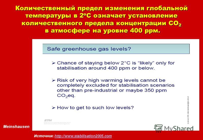 Meinshausen Источник : http://www.stabilisation2005.com http://www.stabilisation2005.com Количественный предел изменения глобальной температуры в 2 о С означает установление количественного предела концентрации СО 2 в атмосфере на уровне 400 ррм.