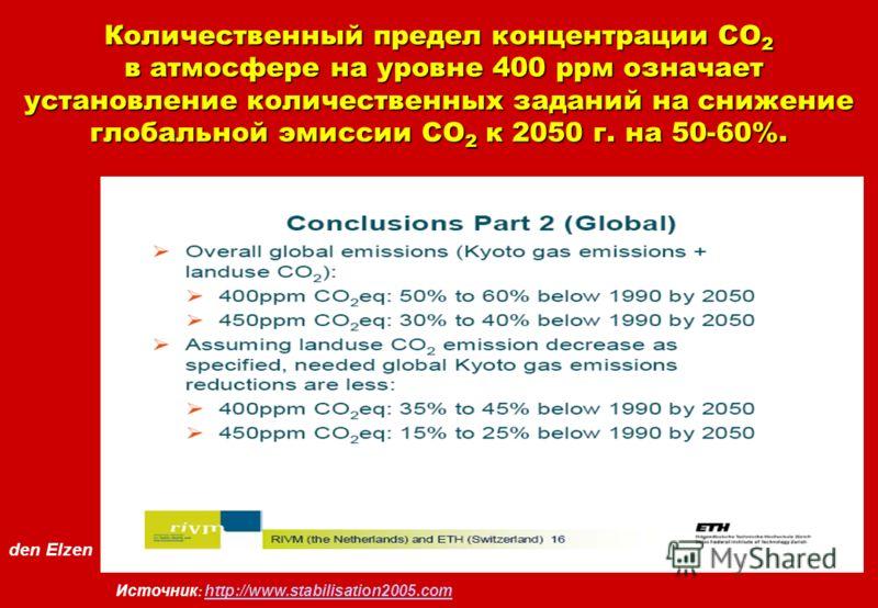 den Elzen Источник : http://www.stabilisation2005.com http://www.stabilisation2005.com Количественный предел концентрации СО 2 в атмосфере на уровне 400 ррм означает установление количественных заданий на снижение глобальной эмиссии СО 2 к 2050 г. на