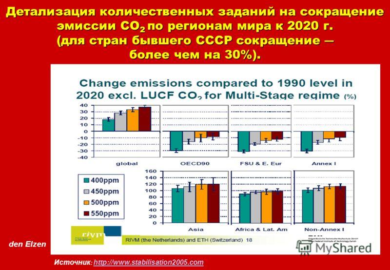 den Elzen Детализация количественных заданий на сокращение эмиссии СО 2 по регионам мира к 2020 г. (для стран бывшего СССР сокращение более чем на 30%). Источник : http://www.stabilisation2005.com http://www.stabilisation2005.com