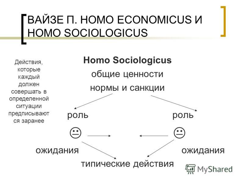 ВАЙЗЕ П. HOMO ECONOMICUS И HOMO SOCIOLOGICUS Homo Sociologicus общие ценности нормы и санкции роль роль ожидания ожидания типические действия Действия, которые каждый должен совершать в определенной ситуации предписывают ся заранее