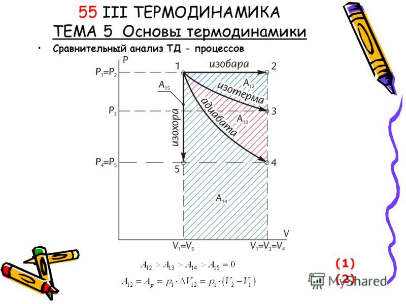 55 III ТЕРМОДИНАМИКА ТЕМА 5 Основы термодинамики Сравнительный анализ ТД - процессов (1) (2)