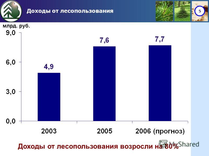 5 Доходы от лесопользования млрд. руб. Доходы от лесопользования возросли на 80%