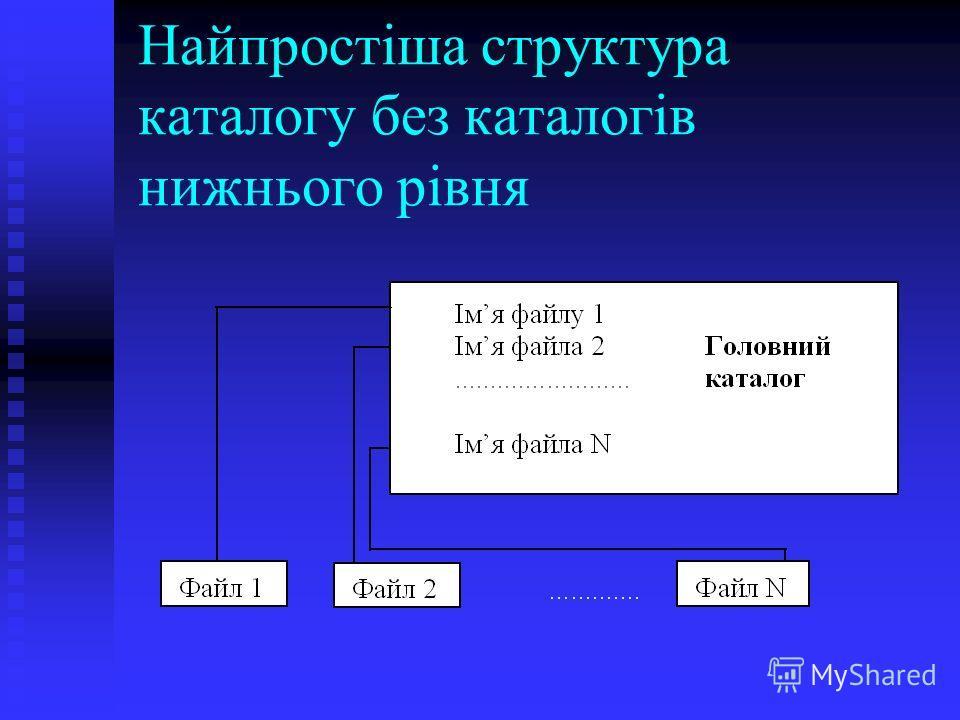 Найпростіша структура каталогу без каталогів нижнього рівня