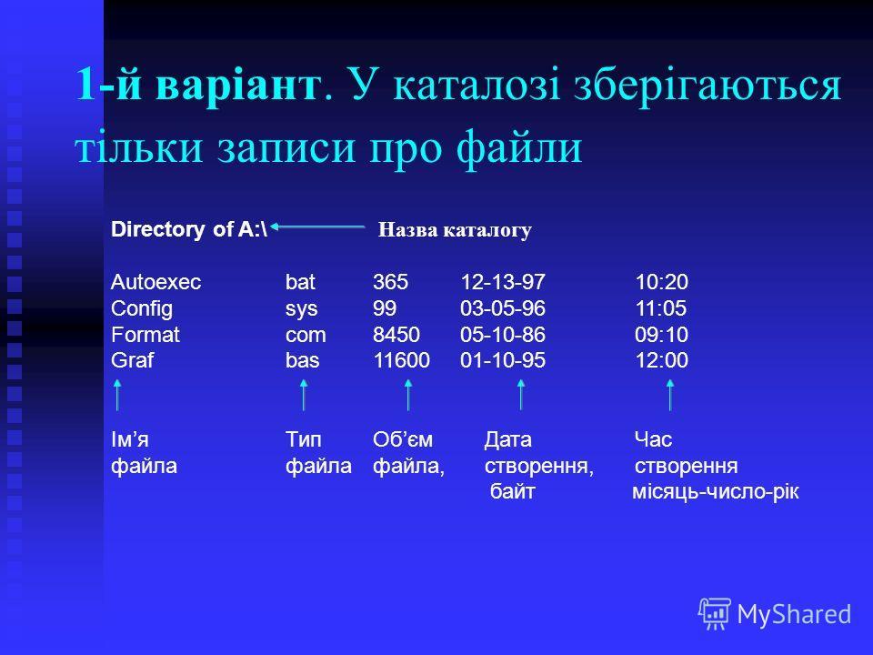 1-й варіант. У каталозі зберігаються тільки записи про файли Directory of A:\ Назва каталогу Autoexecbat36512-13-9710:20 Configsys9903-05-9611:05 Formatcom845005-10-8609:10 Grafbas1160001-10-9512:00 ІмяТипОбєм Дата Час файлафайла файла, створення,ств