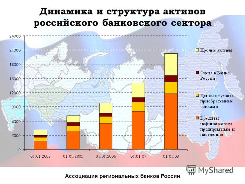 10 Динамика и структура активов российского банковского сектора Ассоциация региональных банков России