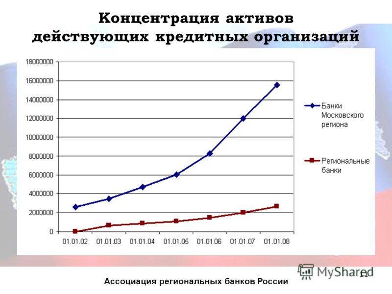 11 Концентрация активов действующих кредитных организаций Ассоциация региональных банков России
